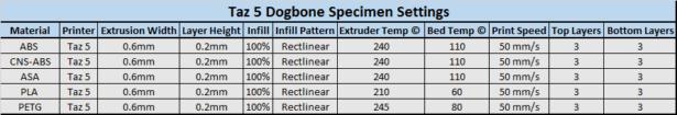 specimen-settings